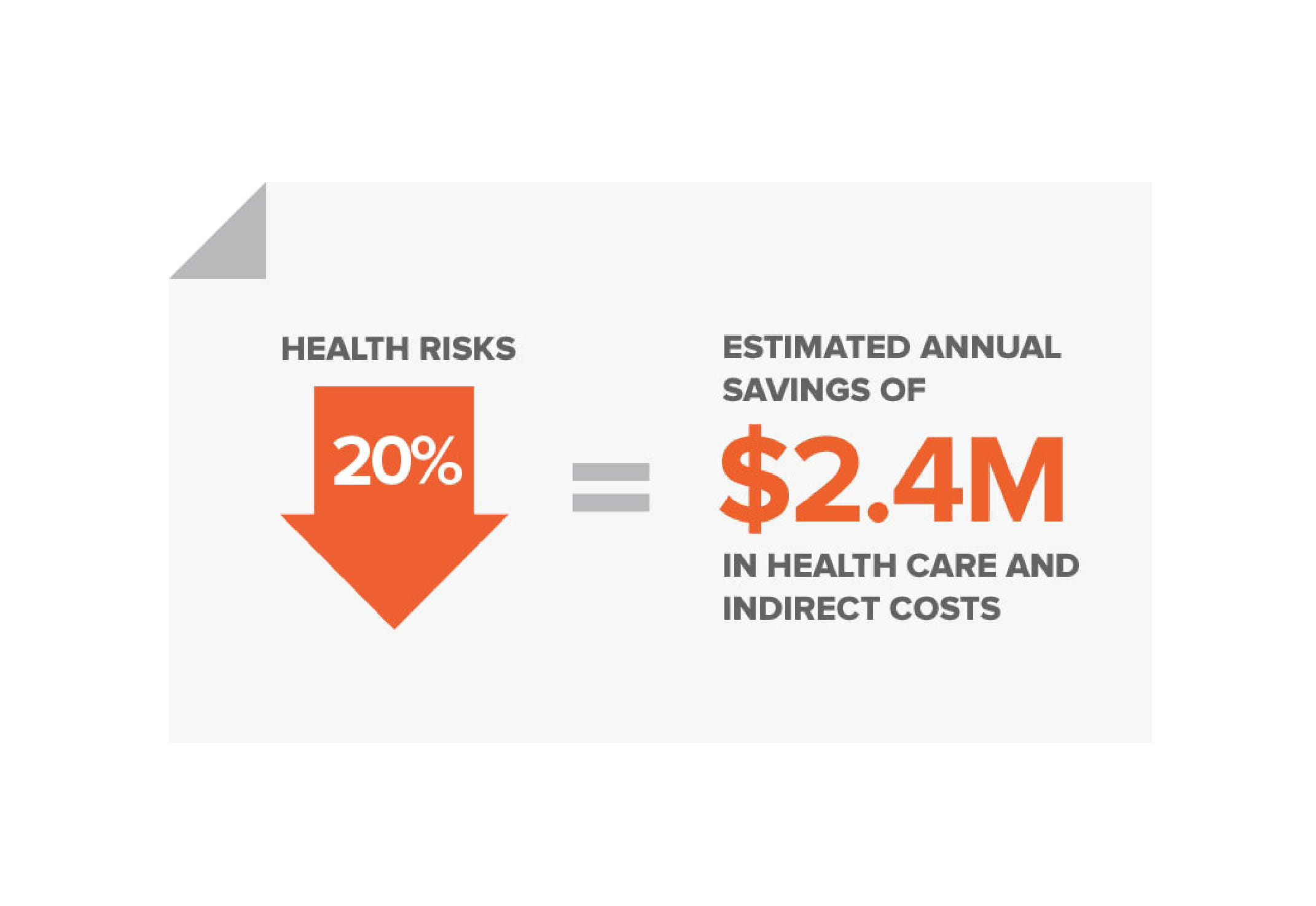 MORE THAN 13,000 EMPLOYEES, SPOUSES, AND RETIREES HAVE PARTICIPATED IN A+ HEALTH SINCE 2005.