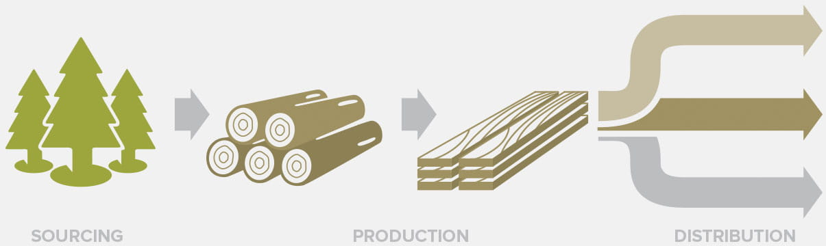 Every stage of the Andersen supply chain, from sourcing to production to distribution, uses wood from responsibly managed forests.