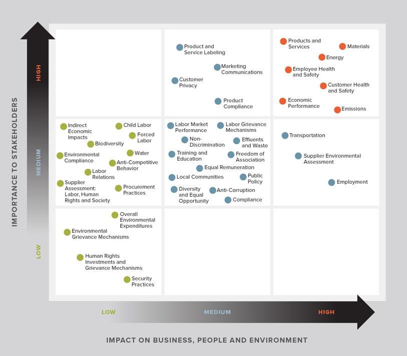 Andersen Corporation's Materiality Matrix