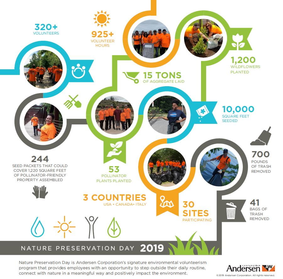 Nature Preservation Day infographic