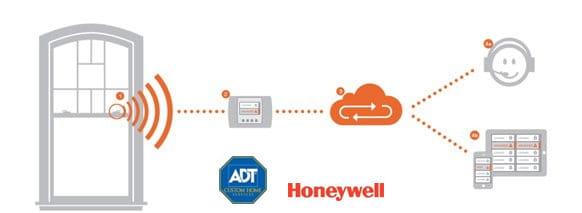 Smart Home Technology | Andersen Windows